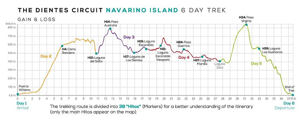 Elevations of the Dientes de Navarino Circuit (Cascada Expediciones Version)